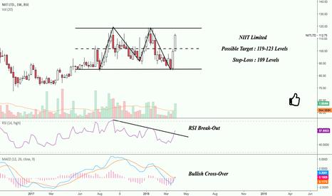 NIITLTD: NIIT Limited : Trading on Break-Outs !!!