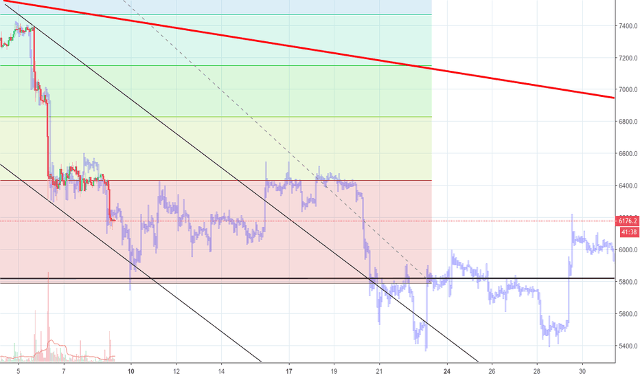 BTCUSD: Repeat again