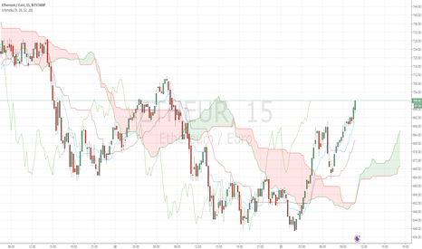 ETHEUR: ETH/EUR price is over the Ichimoku Cloud in 15-minute timeframe