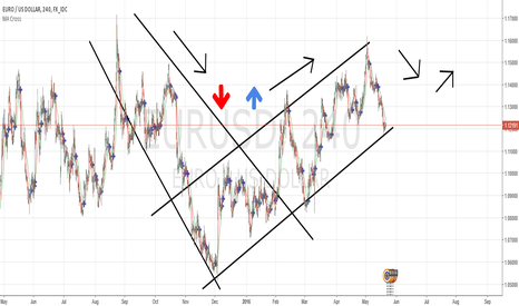 EURUSD: Trend goes long
