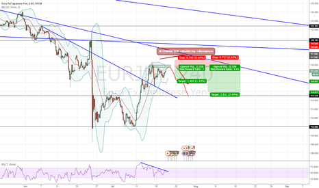 EURJPY: EUR/JPY SHORT (WAIT FOR COMPLETE W+DOUBLETOP