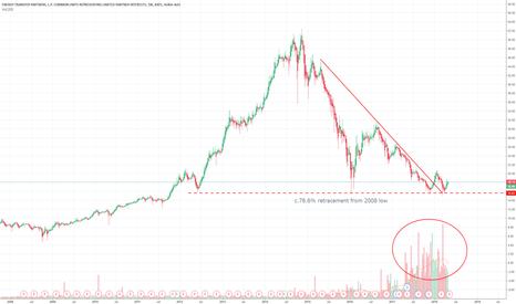ETP: ETP: High Yield Spec long