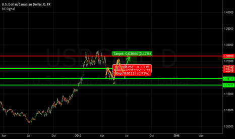 USDCAD: Trying to Reach 4 month resistance level
