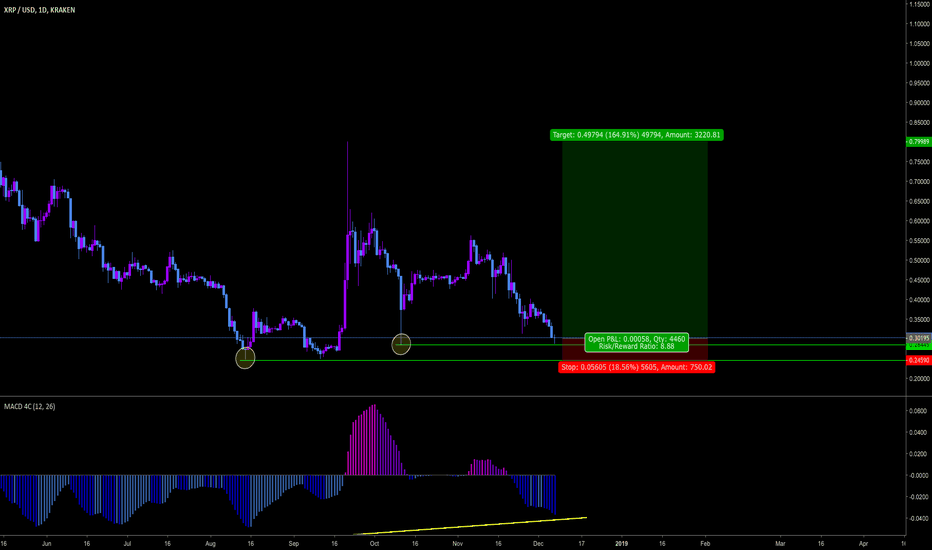 XRPUSD: XRP LOOKS UPSIDE FROM HERE (NOT INVESTMENT ADVISE)