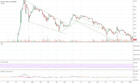 BTCUSD: Can everyone PLEASE stop comparing with 2014?