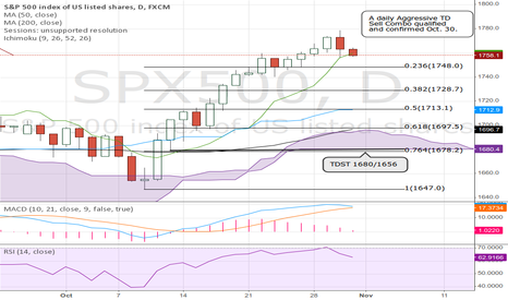 SPX500: S&P 500 correction imminent.