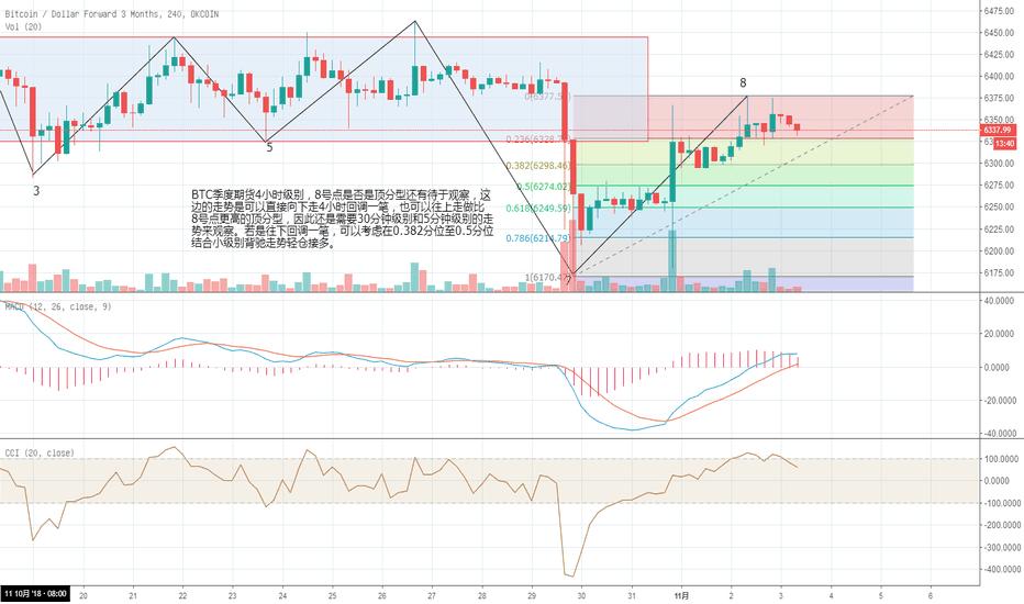 BTCUSD3M: 11月3日比特币走势分析
