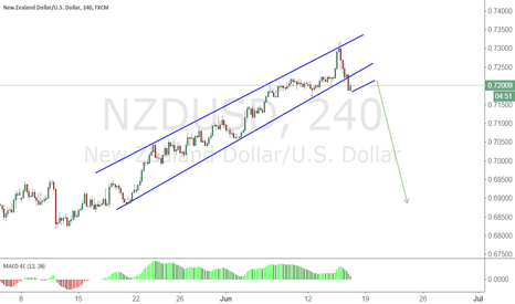 NZDUSD: NZDUSD Wait the pattern structure to SELL