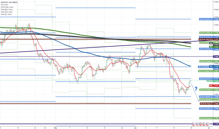 AUDUSD: Can escape the range that lasts more than two years?