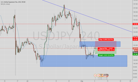 USDJPY: sell @ supply zone