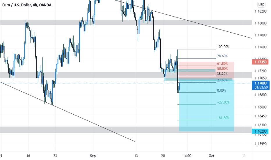 EURUSD Short into 1.16200