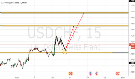 USDCHF: Spotting Long Entry for UCH