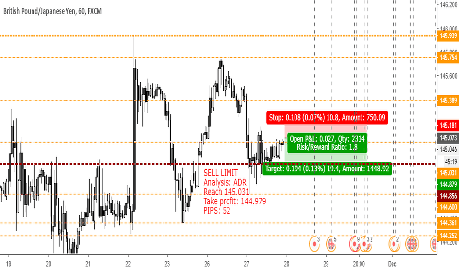 GBPJPY: Sell Limit