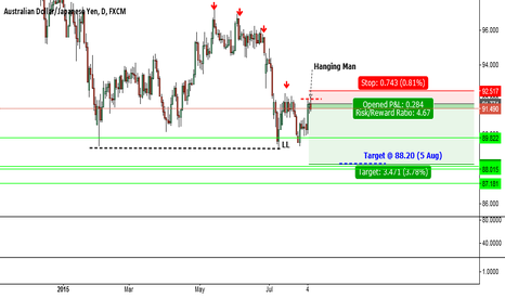 AUDJPY: ***AUDJPY short set up*** T.88.20