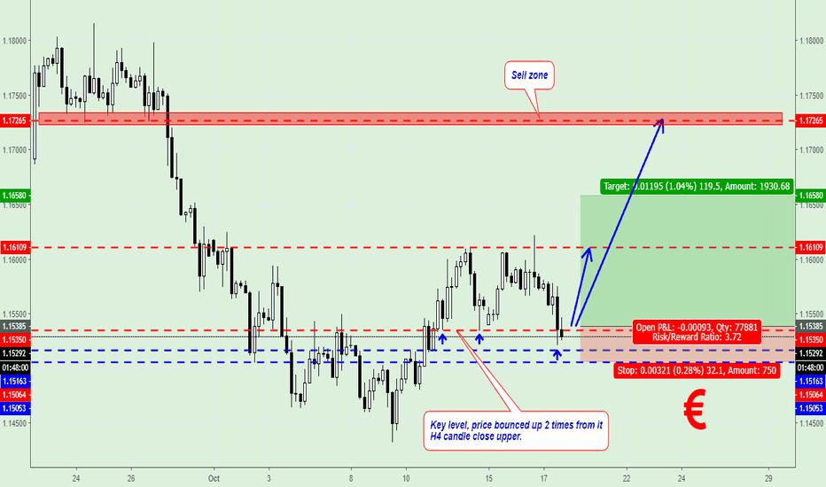 EURUSD: EUR/USD Buy Signal