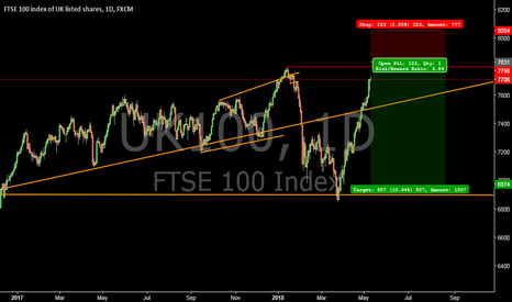UK100: waiting for short FTSE