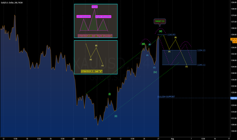 XAUUSD: [GOLD] POTENTIAL CONSOLIDATION IN SHORT TERM