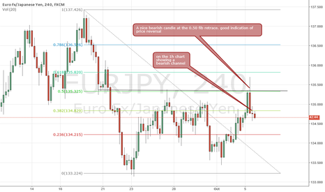 EURJPY: eurjpy short after that huge bearish candle on 4h