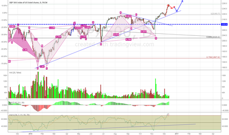 SPX500: Market Needs a Breather Before Going Higher