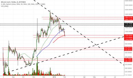 BCHUSD: Buy bitcoin cash - once again