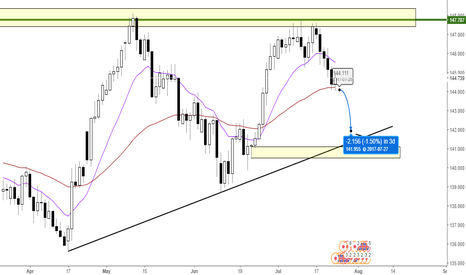 GBPJPY: GBPJPY - LOOKING FOR A SUBMARINE - DAILY