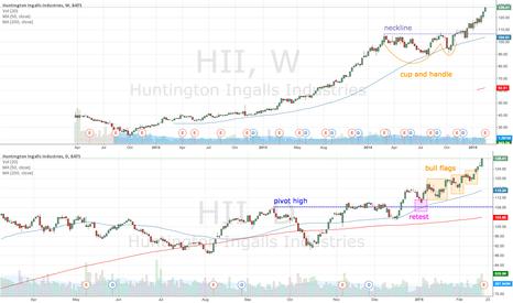 HII: HII trending up