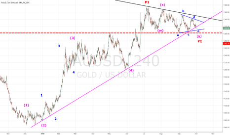 XAUUSD: GOLD The squeeze is ON