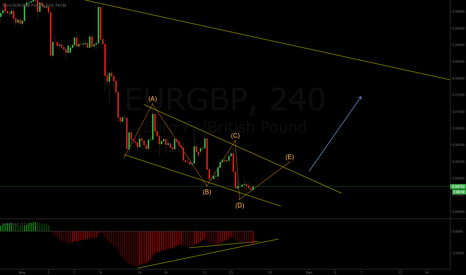 EURGBP: The structure is not finished yet wait for break out
