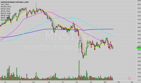 MNST: Expect lower-lows