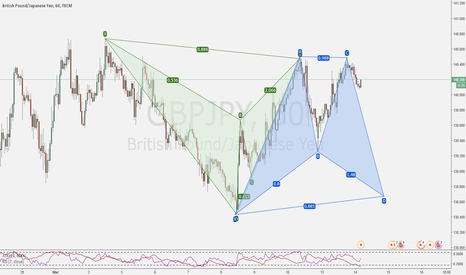 GBPJPY: Potential Back to Back