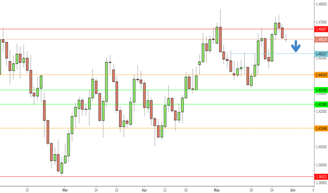 GBPUSD: GBPUSD poised for further downside