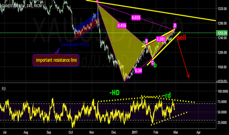XAUUSD: sell after break out bullish trend line
