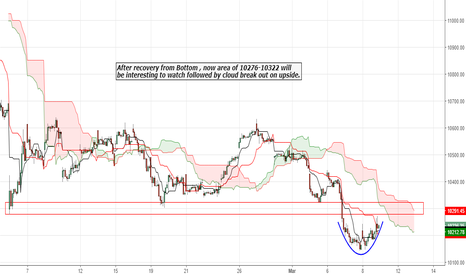 NIFTY: After recovery  , now 10276-10322 will  be area to watch