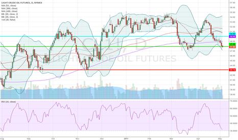 CL1!: Long Crude Oil @47.90; SL 43.10 & TP 50