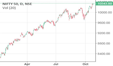 NIFTY: nifty bought for target 10420,10550