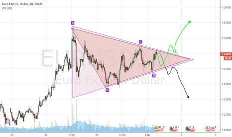 EURUSD: EURUSD short or long?