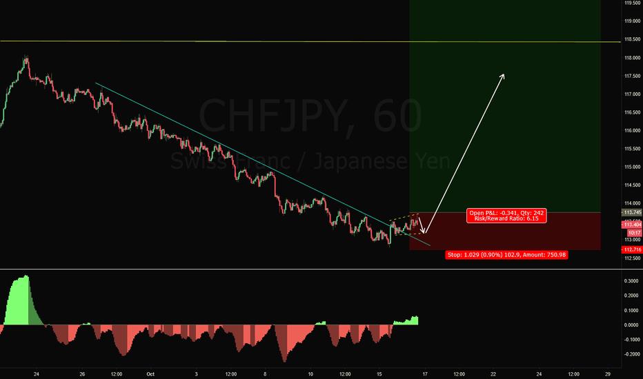 CHFJPY: CHFJPY Long Trade Setup