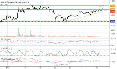 MUTHOOTFIN: Chances of a Breakout....