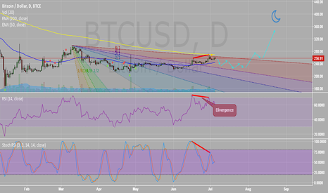 BTCUSD: Say hello to my little divergance