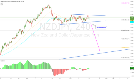 NZDJPY: This One Also Nice For Sell