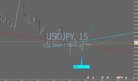USDJPY: Long USD/JPY, intrade position