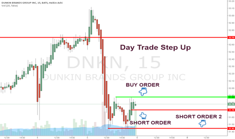 DNKN: Day Trade Step Up