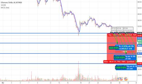 ETHUSD: Cenário provável, ETH/USD, Likely situation for the week 25/03