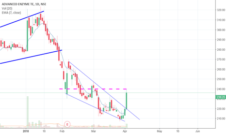 ADVENZYMES: ADVANCE ENZYME BREAKOUT