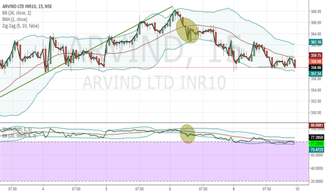 ARVIND: ARVIND Will touch 362 - 15 min Dissimilarity Zone