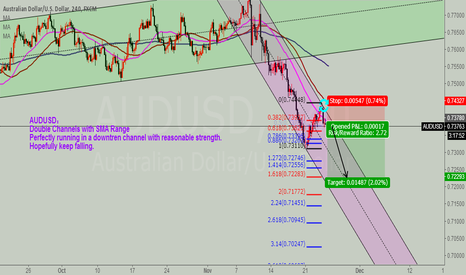 AUDUSD: AUDUSD falling in a channel