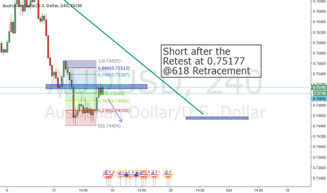 AUDUSD: AUD USD Short after retest of structure @618