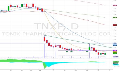 TNXP: Psicological level at 0.70 + >EMA9