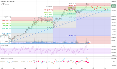 BTCUSD: BTCUSD to retest 4200 after fork