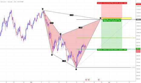 BTCUSD: Bearis BTCUSD Cypher